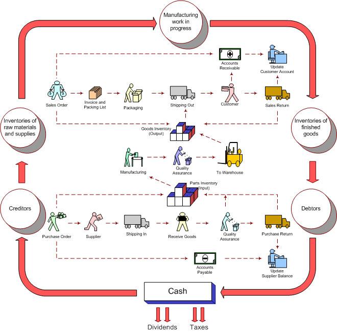 دانلود یک فایل پاورپوینت در مورد حسابداری شرکت های پخش کالا
