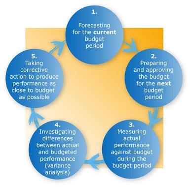بودجه و کنترل بودجه ای (حسابداری بودجه ای)