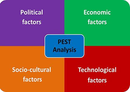 مدل تجزیه تحلیل PEST در علم مدیریت