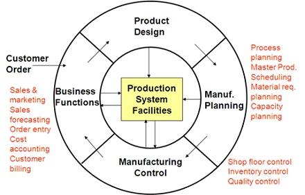 دانلود فایل پاورپوینت چرخه تولید در سیستم های اطلاعاتی حسابداری
