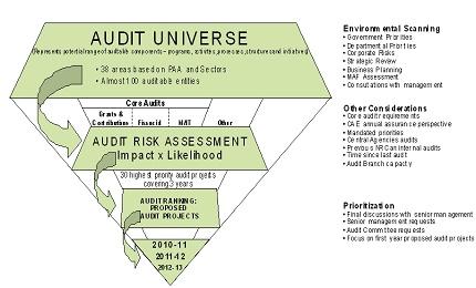 حسابرسی مبتنی بر ریسک در قالب فایل پاورپوینت