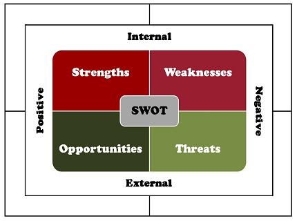 مدل تجزیه تحلیل SWOT در قالب فایل پاورپوینت