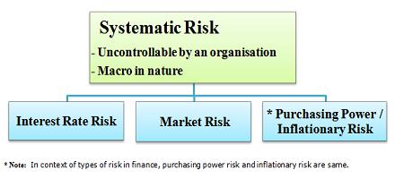 رابطه بین سود حسابداری و جریان وجوه نقد عملیاتی با ریسک سیستماتیک