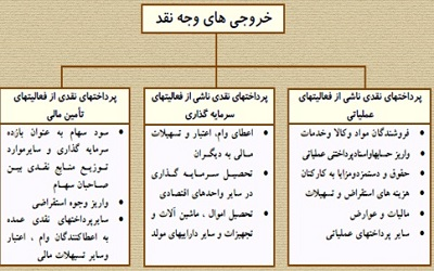 استاندارد حسابداری شماره 2 ایران – صورت جریان وجوه نقد