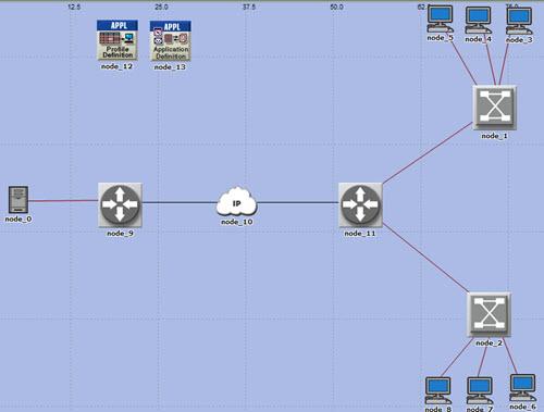 دانلود پروژه شبیه سازی IPTV در OPNET به همراه مقاله و فیلم