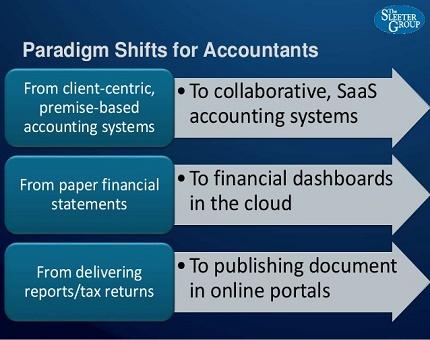 پارادایم های گوناگون در حسابداری در قالب فایل پاورپوینت
