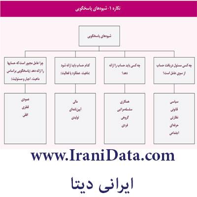 نقش مسئولیت پاسخگویی در چارچوب نظری حسابداری دولتی