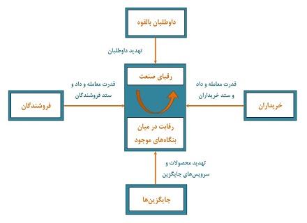 مدل نیروهای پنجگانه پورتر در تجزیه تحلیل صنعت