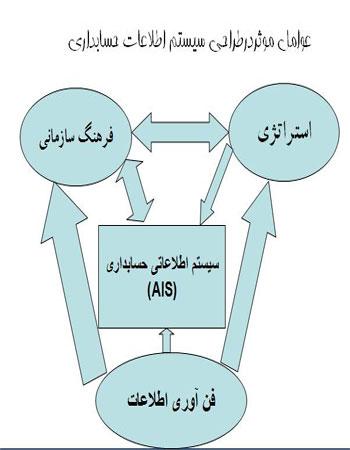دانلود مقالات مرتبط با سیستم های اطلاعاتی حسابداری