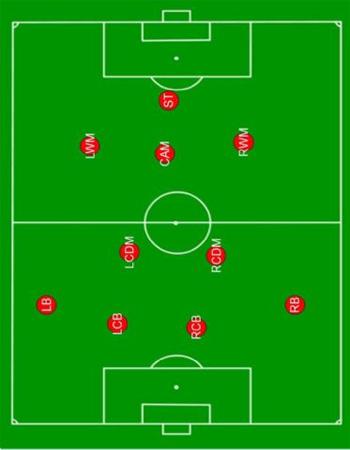 آموزش سیستم 1-3-2-4 در فوتبال به همراه فایل پاور پوینت